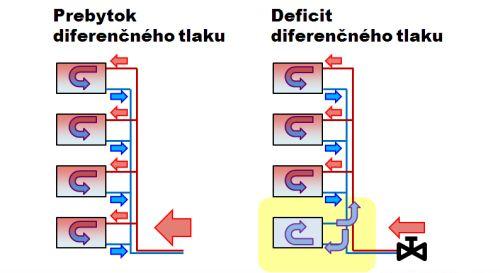 Smelik_diferencny_tlak_600.jpg