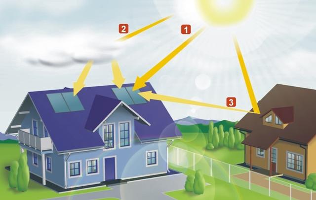 Prečo využívať slnečné žiarenie 25968d98df0